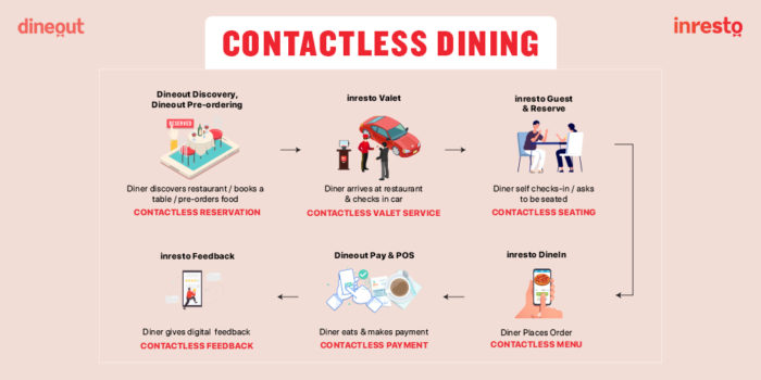 Dineout introduces contactless dining